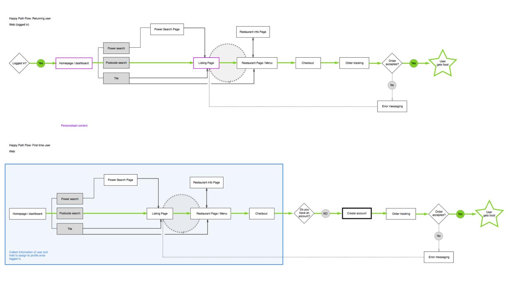 user flow happy path chart